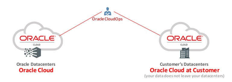 oracle-cloud-at-customer.png