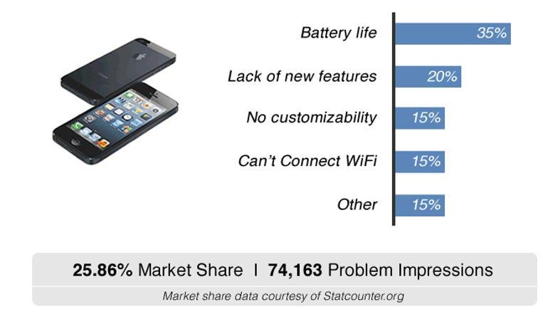 most reliable smartphones on market apple samsung nokia motorola fixya report
