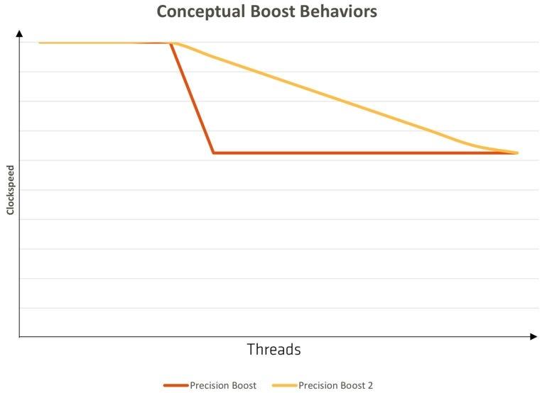 Precision Boost vs. Precision Boost 2