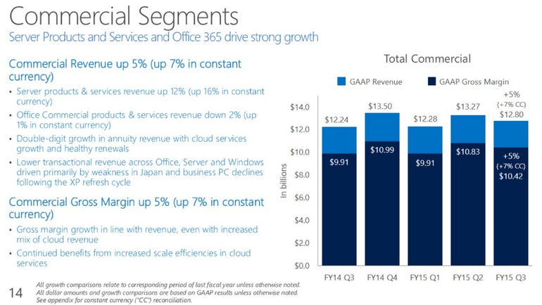 microsoft-commercial-q3-2015.png