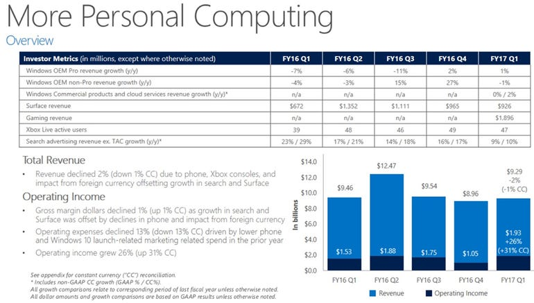 msft-smart-computing-q1-2017.png