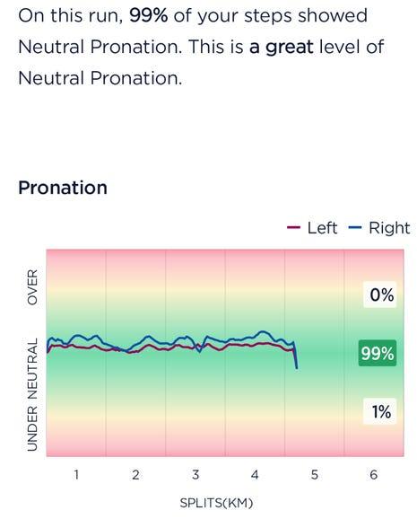 Pronation results