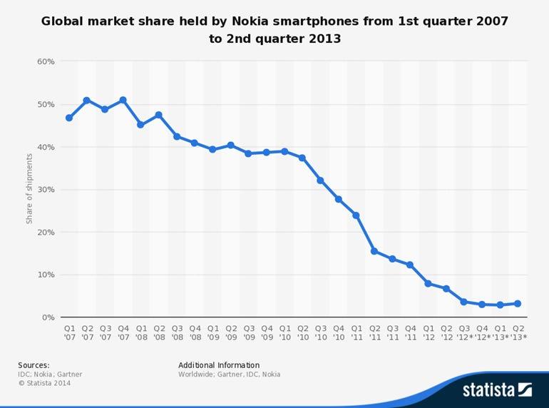 nokia-market-share