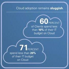 ziff-kpmg-cloud-adoption.jpg