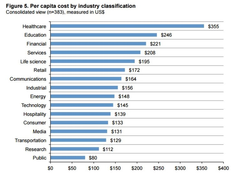 data-breach-costs-2016-by-industry.jpg