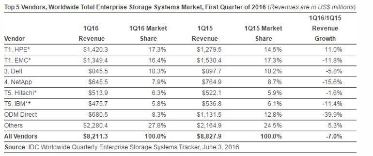 idc-storage-stats-q1-2016.png