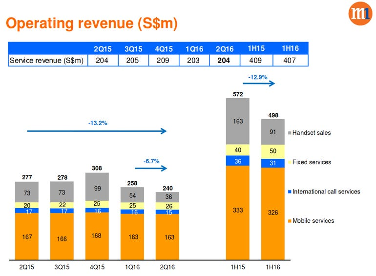 M1 operating revenue for 1H 2016