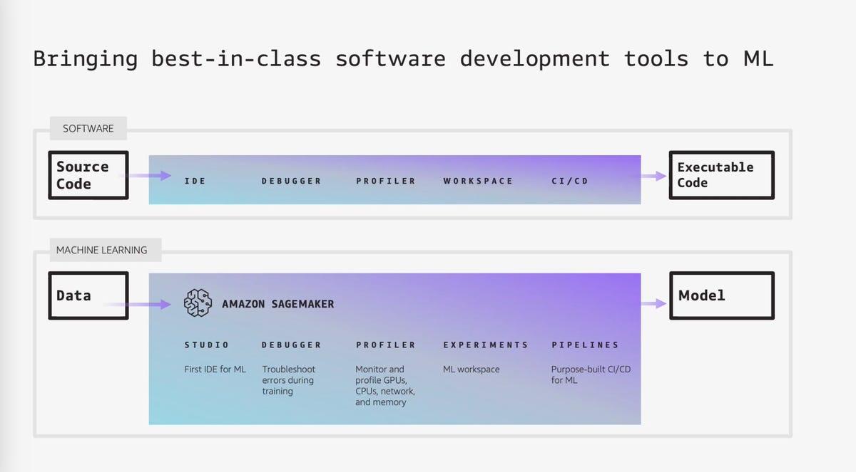 amazon-aws-sagemaker-tools-2021.png