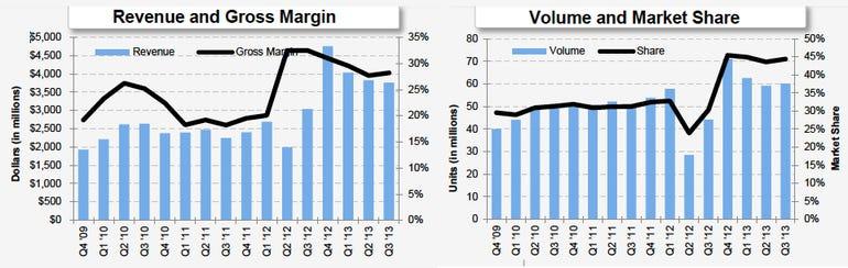 western-digital-3q13-earnings-charts0203