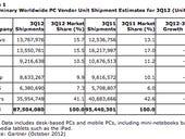 Lenovo tops HP to become No. 1 PC maker