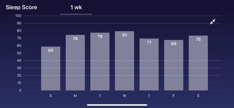 Sleep score over the week