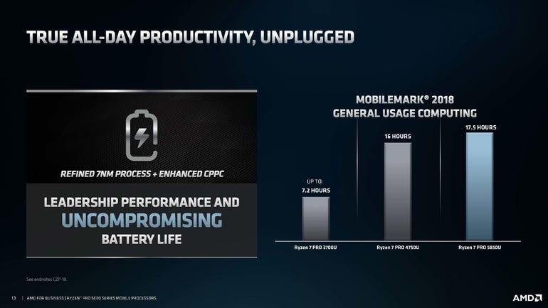 AMD Ryzen PRO 5000 Series