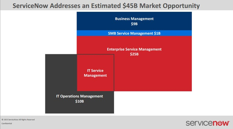 servicenow-market-opp.png