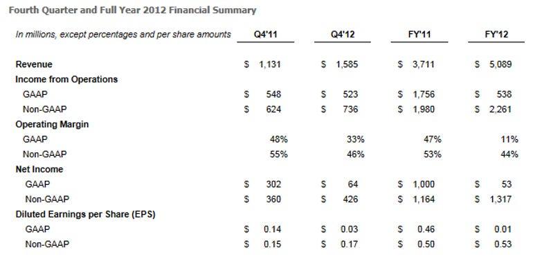 facebook earnings results