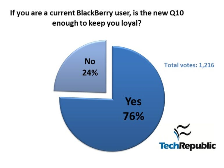 bb-q10-poll-05.2013-2