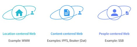 people-centered-web.png