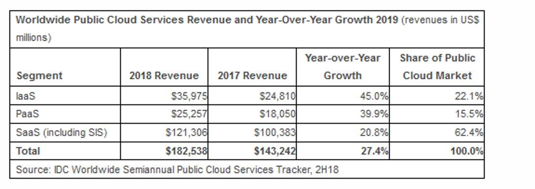 idc-public-cloud-spend-073119.png