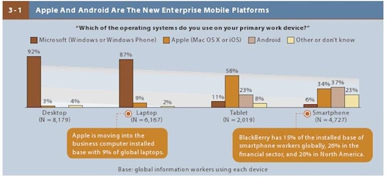 zdnet-forrester-2013-mobile-workforce-adoption-2