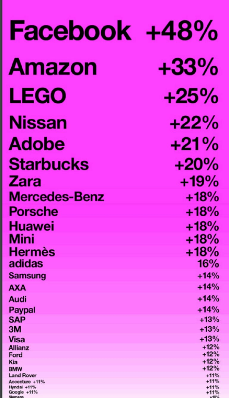 interbrand-fastest-growing-brands-2016.png