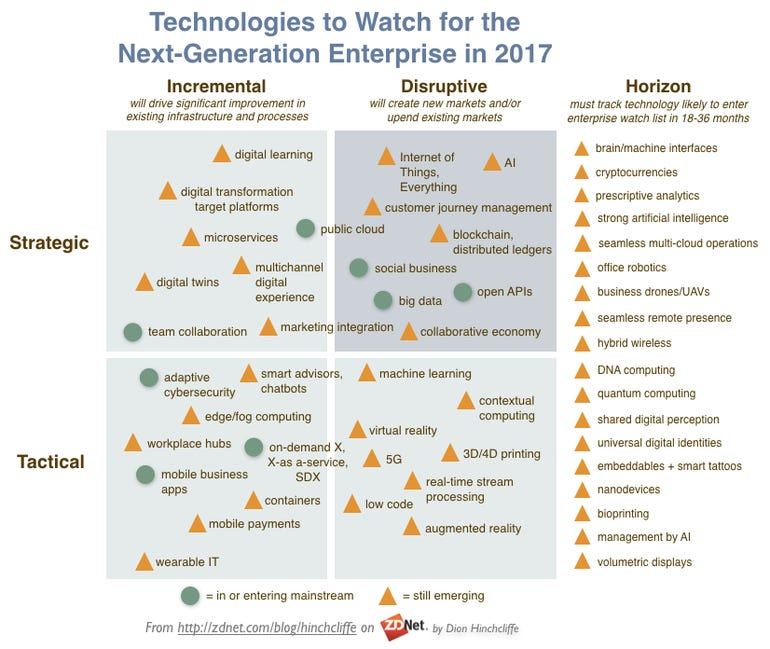 The Top Emerging Enterprise Technologies to Watch in 2017