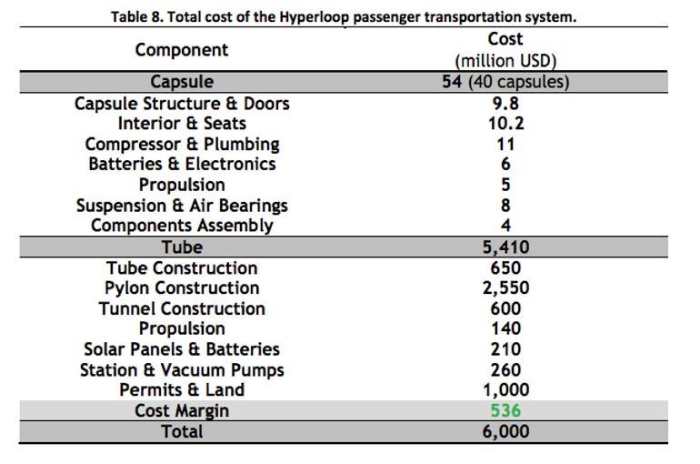 hyperloop-costs.png