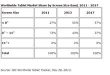 Tablet market to be dominated by small screens, says IDC