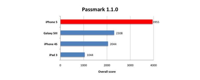 iphone5-passmark