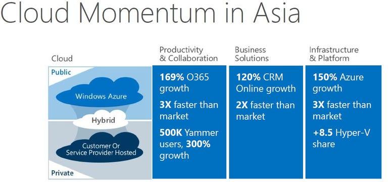 MS cloud Asia