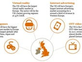 UK will enjoy  rapid growth in VR, gaming, video streaming and internet spending in the next four years, reports PwC