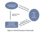 Facebook's Autoscale boasts energy savings for software infrastructure