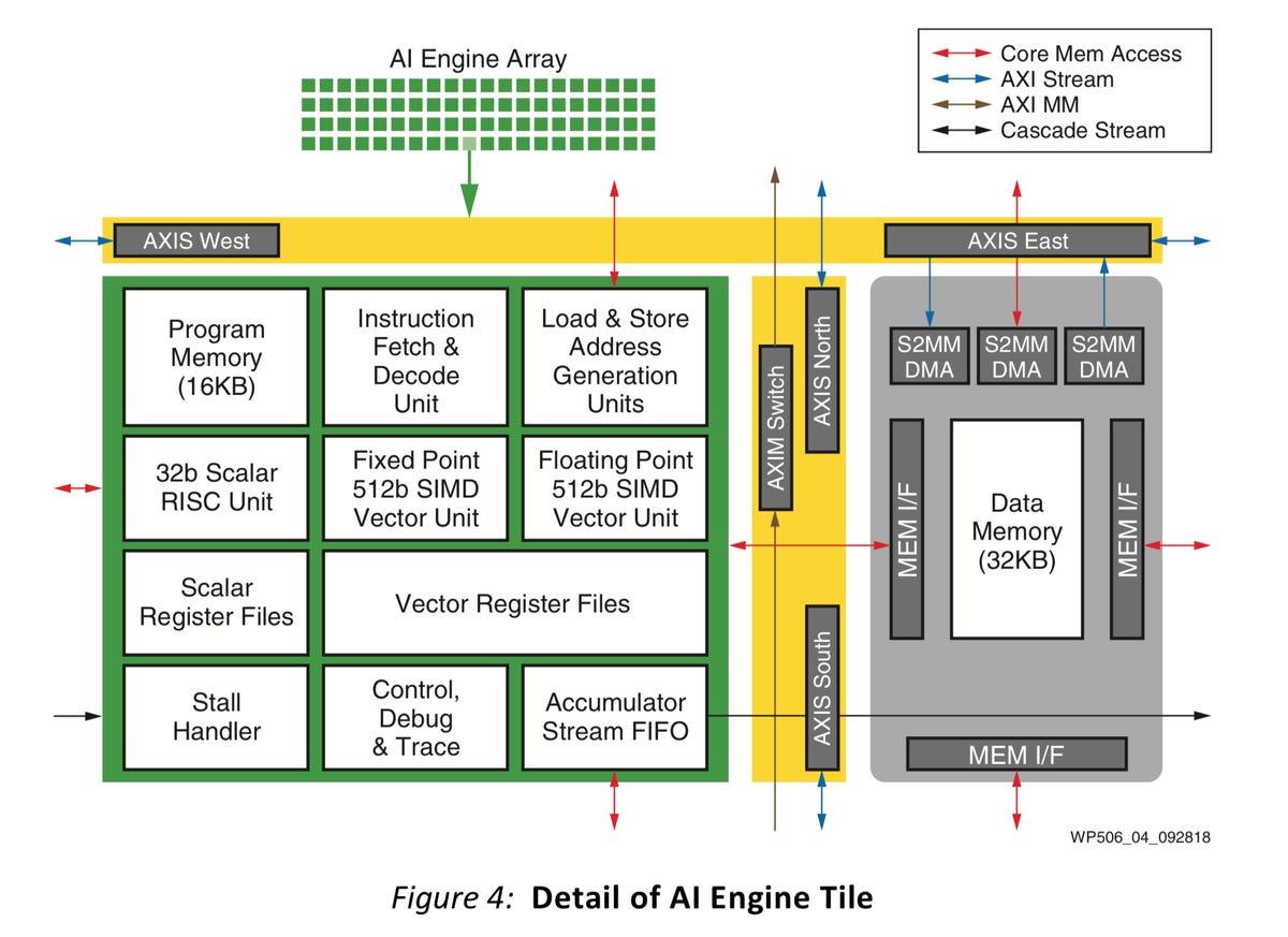 xilinx-versal-ai-engine-tile.png