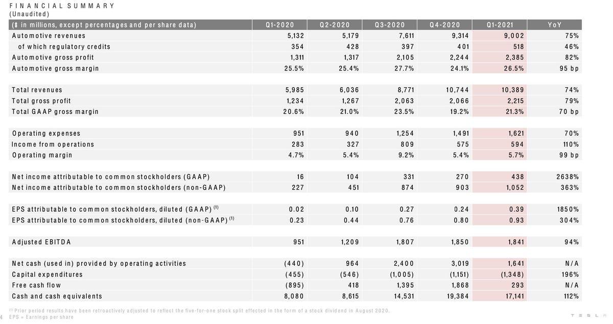 tsla-q1-2021-financial-summary.jpg