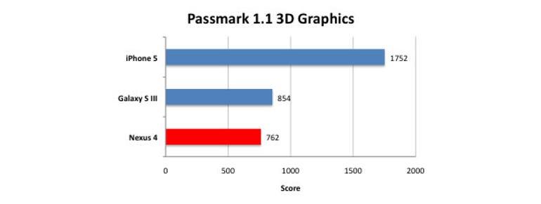 nexus4-passmark