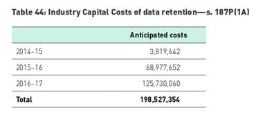 data-retention-capital-cost.png