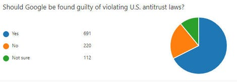 zdnet-poll-google-antitrust.jpg