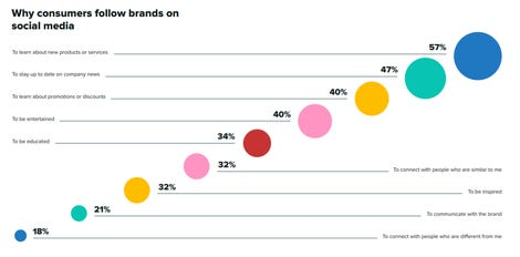 why-consumers-follow-social.png