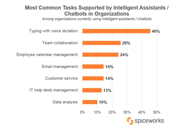 IT pros are not confident their organizations have the skills to take advantage of AI ZDNet