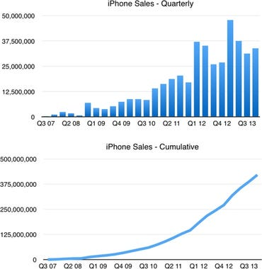 iPhone sales data