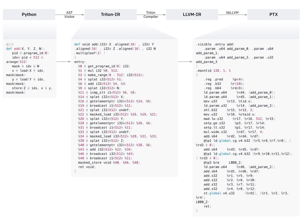 openai-triton-python-to-machine-code.jpg