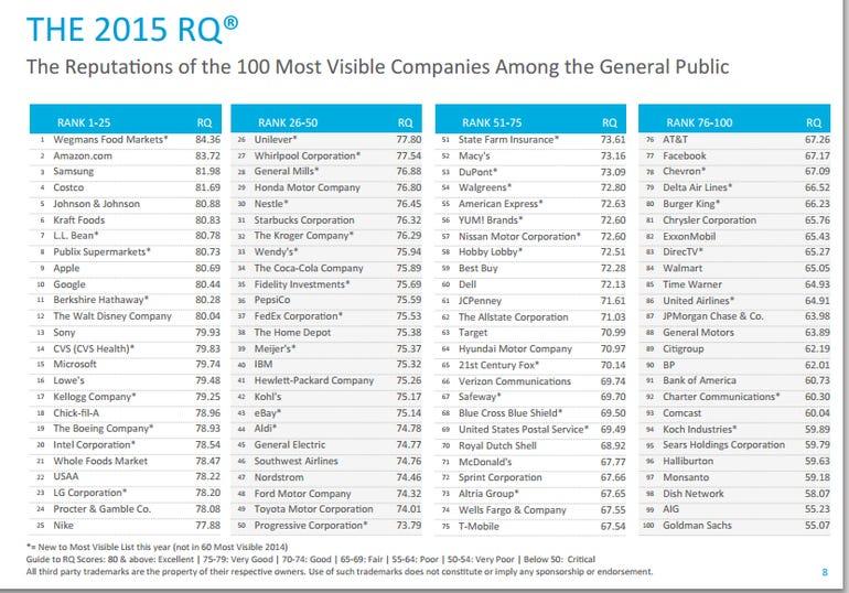 harris-poll-rq-2015c.png