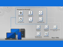 Windows virtual desktops: How you can manage, monitor and virtualise devices remotely