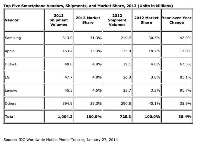IDC report: Smartphone shipments pass 1 billion in a year for the first time in history