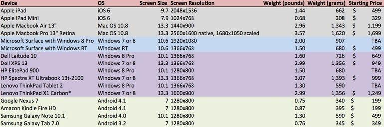 apple_device_specs