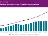 Wayfair's Q1 shines as it hits 21.1 million active customers as e-commerce surges for home goods