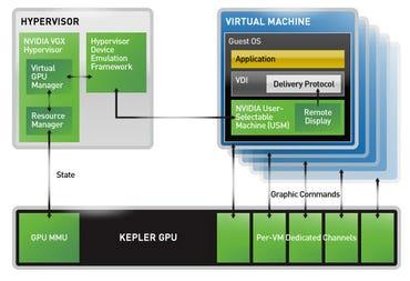 VGX Architecture