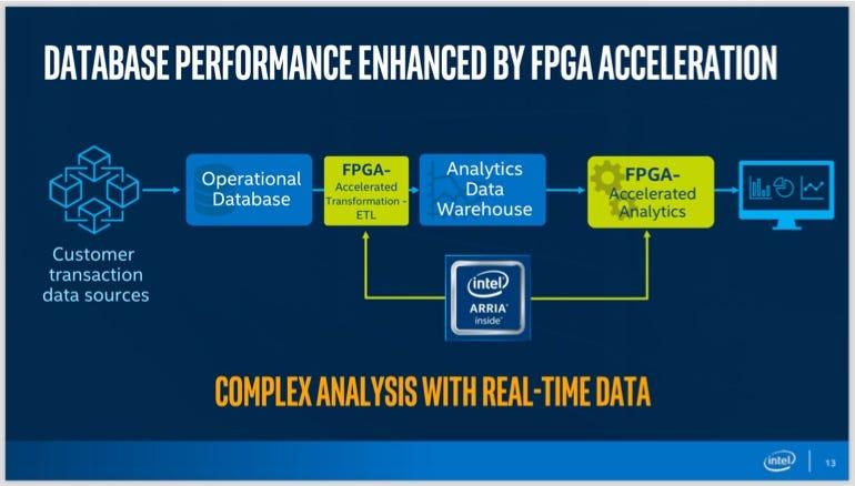Using FPGAs to enhance database performance