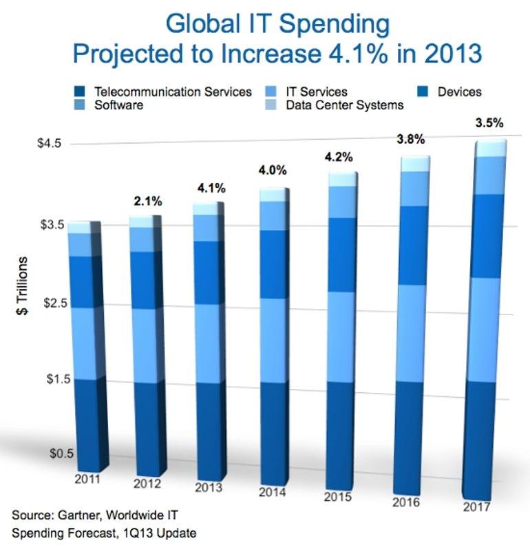 Gartner first quarter 2013 IT spending projections