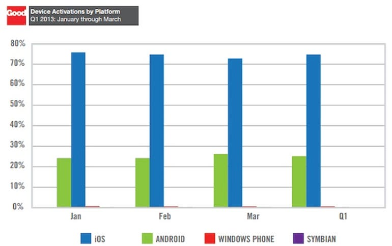zdnet-good-technology-mobile-report-q1-2013