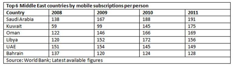 mobile-subscriptions-per-person