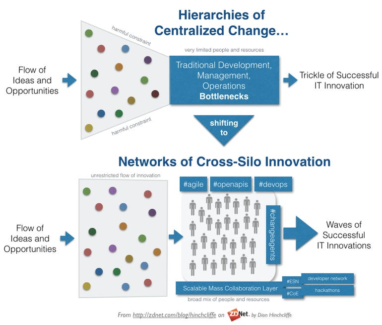 CIO strategy: Shift from hierarchies of centralized change to networks of cross silo IT innovation